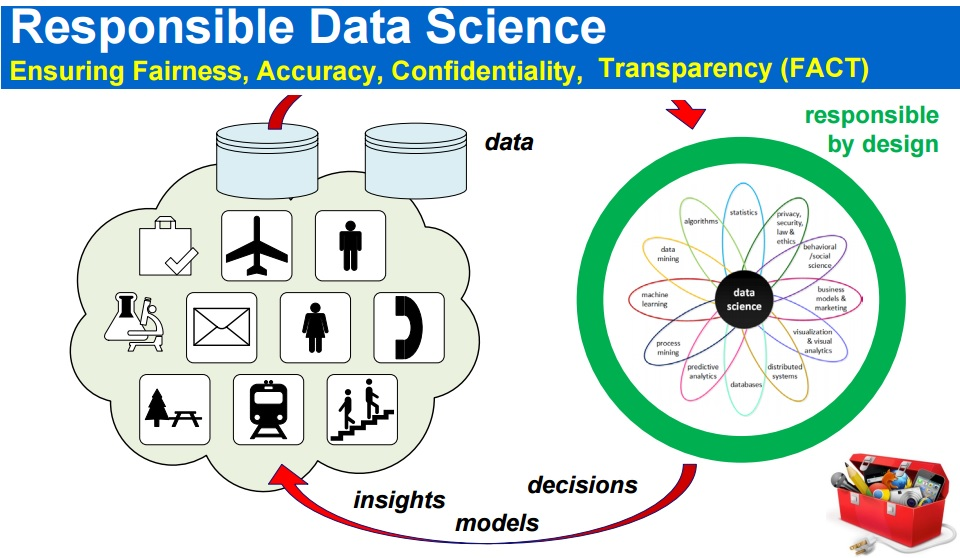 responsible data science ensuring fairness accuracy