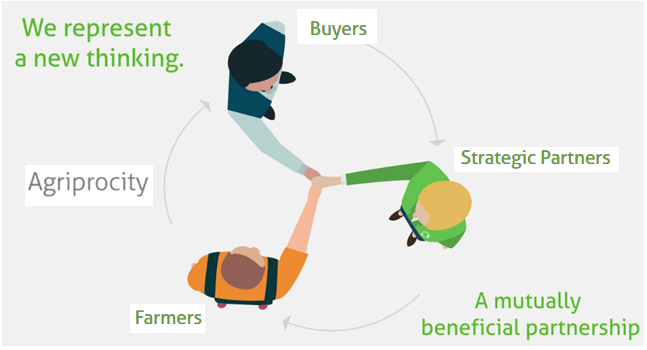AGRIPROCITY: Helping farmers engage directly in global agri-food